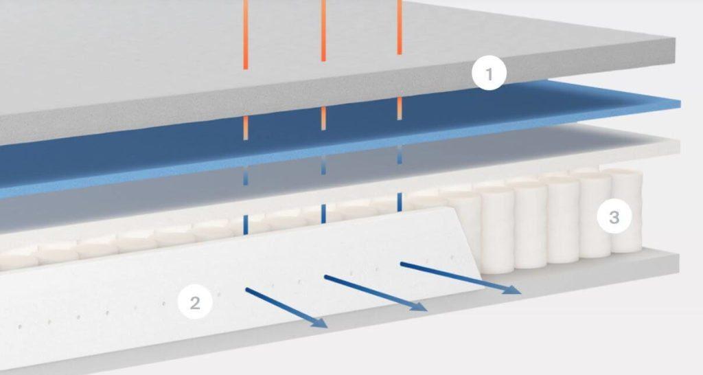 Deep Look at Materials and Layers
