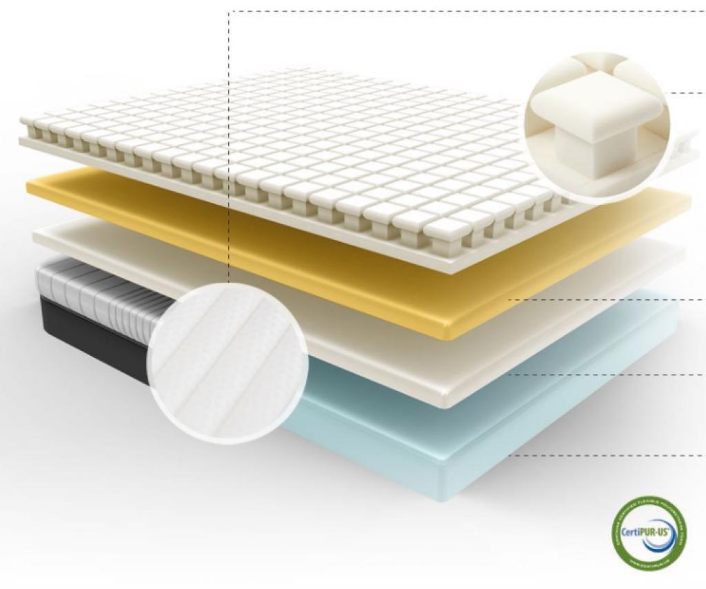 Materials and Mattress Layers